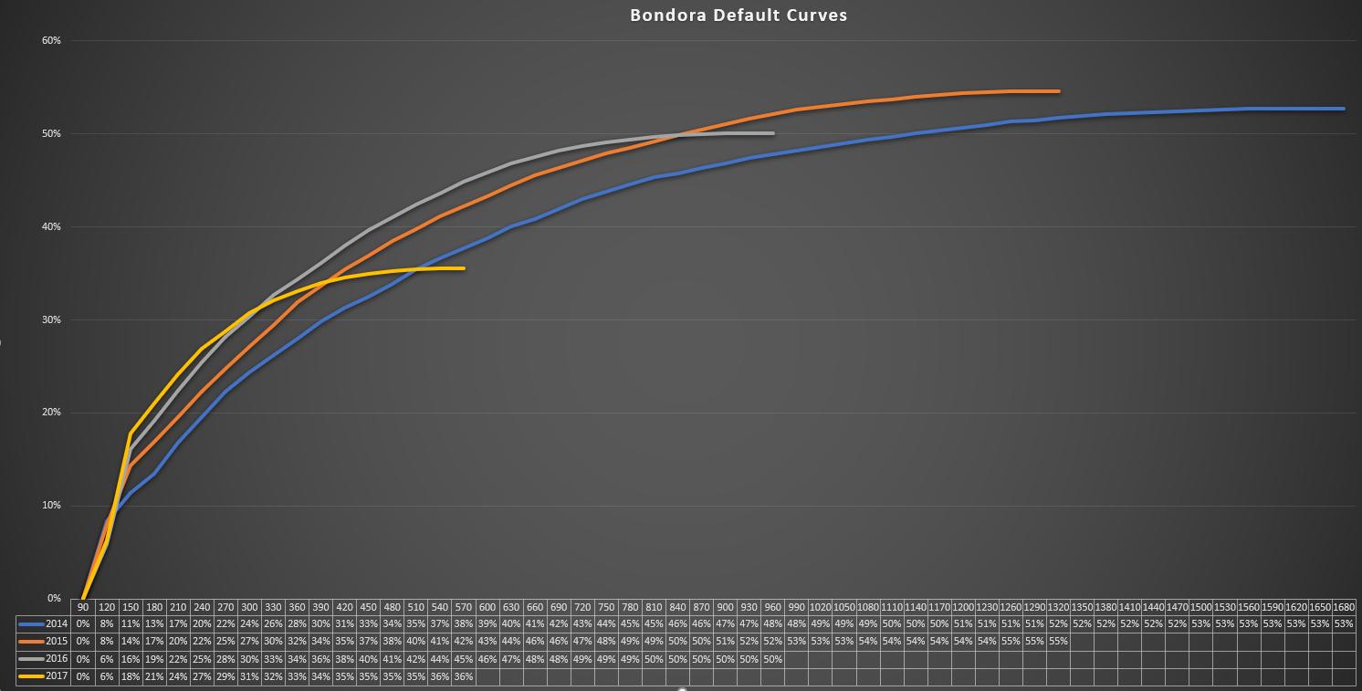 Bondora Default Curves