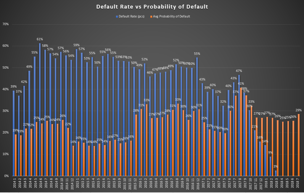 Bondora default rate vs probability of default